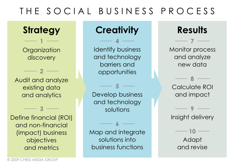 social business process