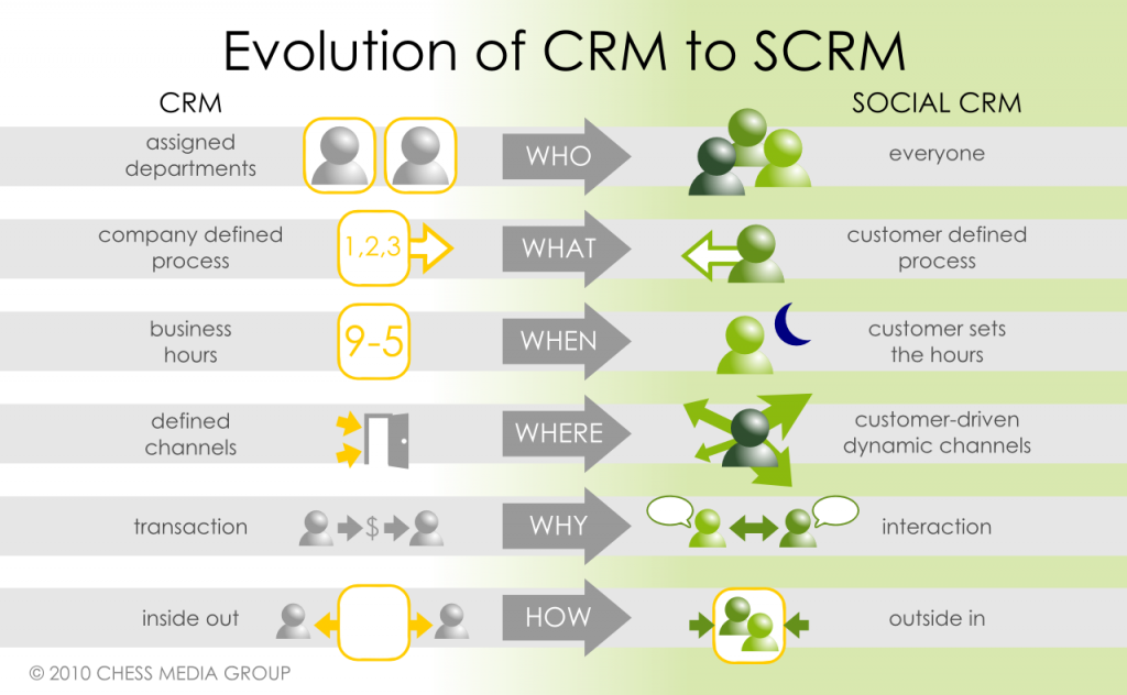 assignmt one crm In microsoft dynamics crm 2015 and microsoft all users must be assigned to one or more predefined or you can assign one or more roles to a user.