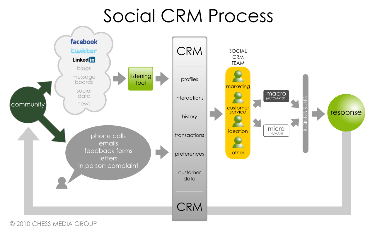 crm methodology While the crm implementation roadmap can work in the crm systems transfer with lightweight customizations or out of the box systems, significant changes in the software suites or bundles, planning needs, documentation and development methodology makes it very important to use a methodology based on software engineering principles.