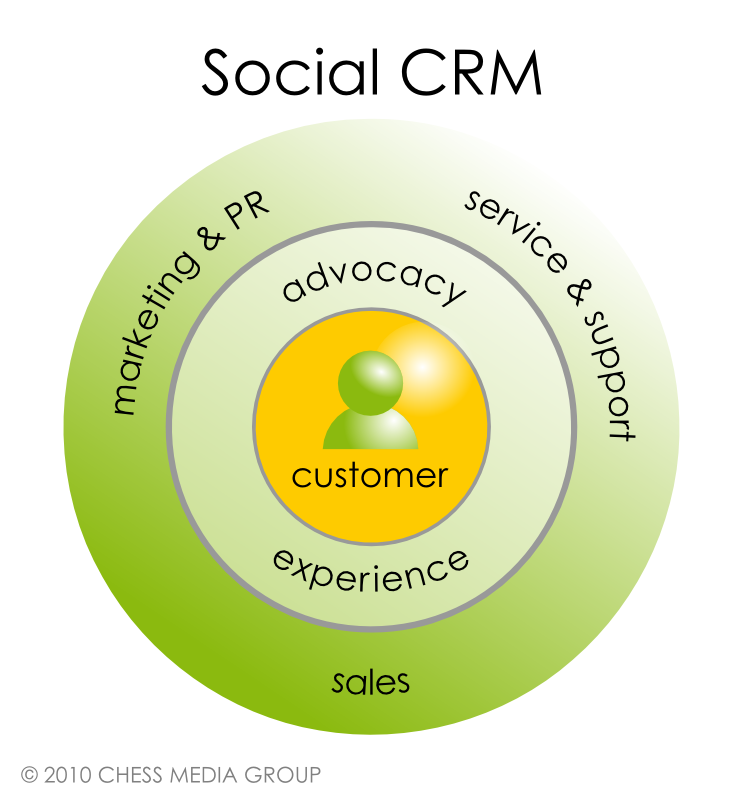 bachelor thesis social crm It is important to put your own spin on any of the marketing thesis marketing bachelor get you thinking about social media marketing thesis topics.