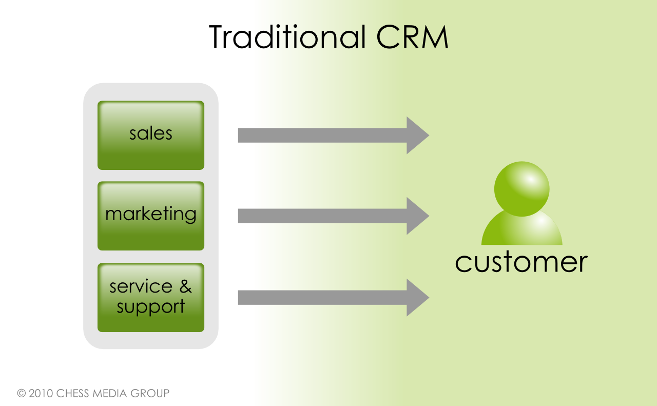 authors definition of relationship marketing and customer