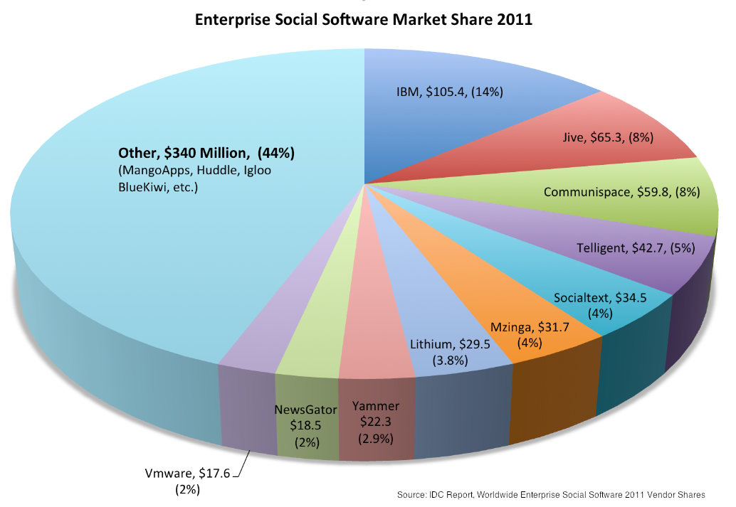 Which Vendors Own The Enterprise Social Software Market