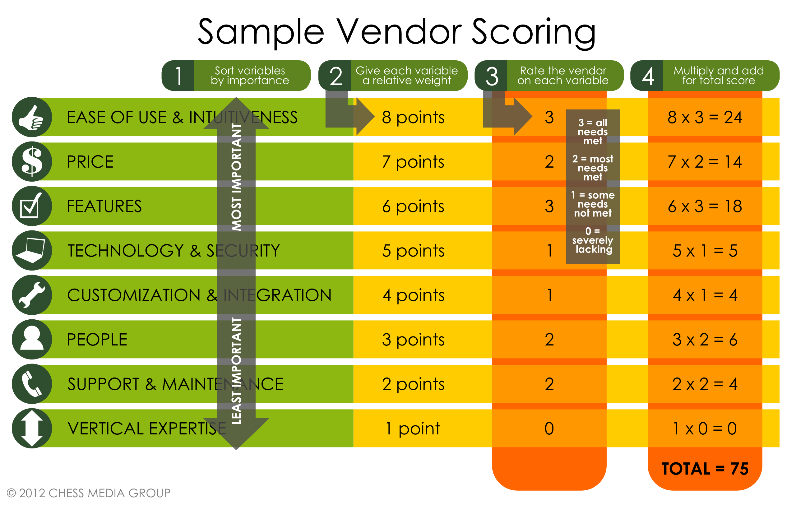 How to select enterprise collaboration vendors jacob morgan for Software vendor comparison template