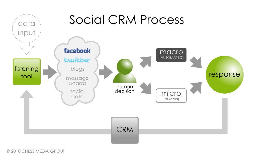 great macro photo ideas - The Evolution of the Social CRM Process