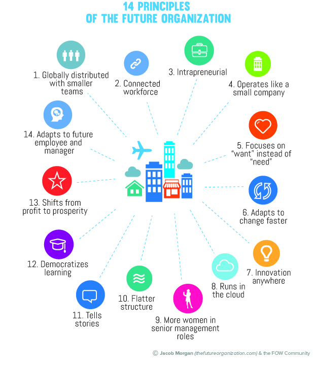 14 Principles of the Future Organization | Jacob Morgan